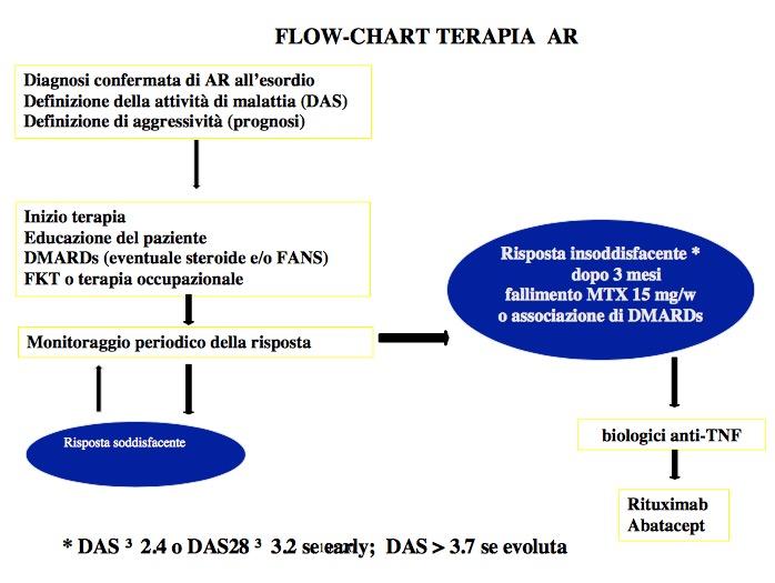 Book Cover: PDTA Artrite Reumatoide - ASL Brescia