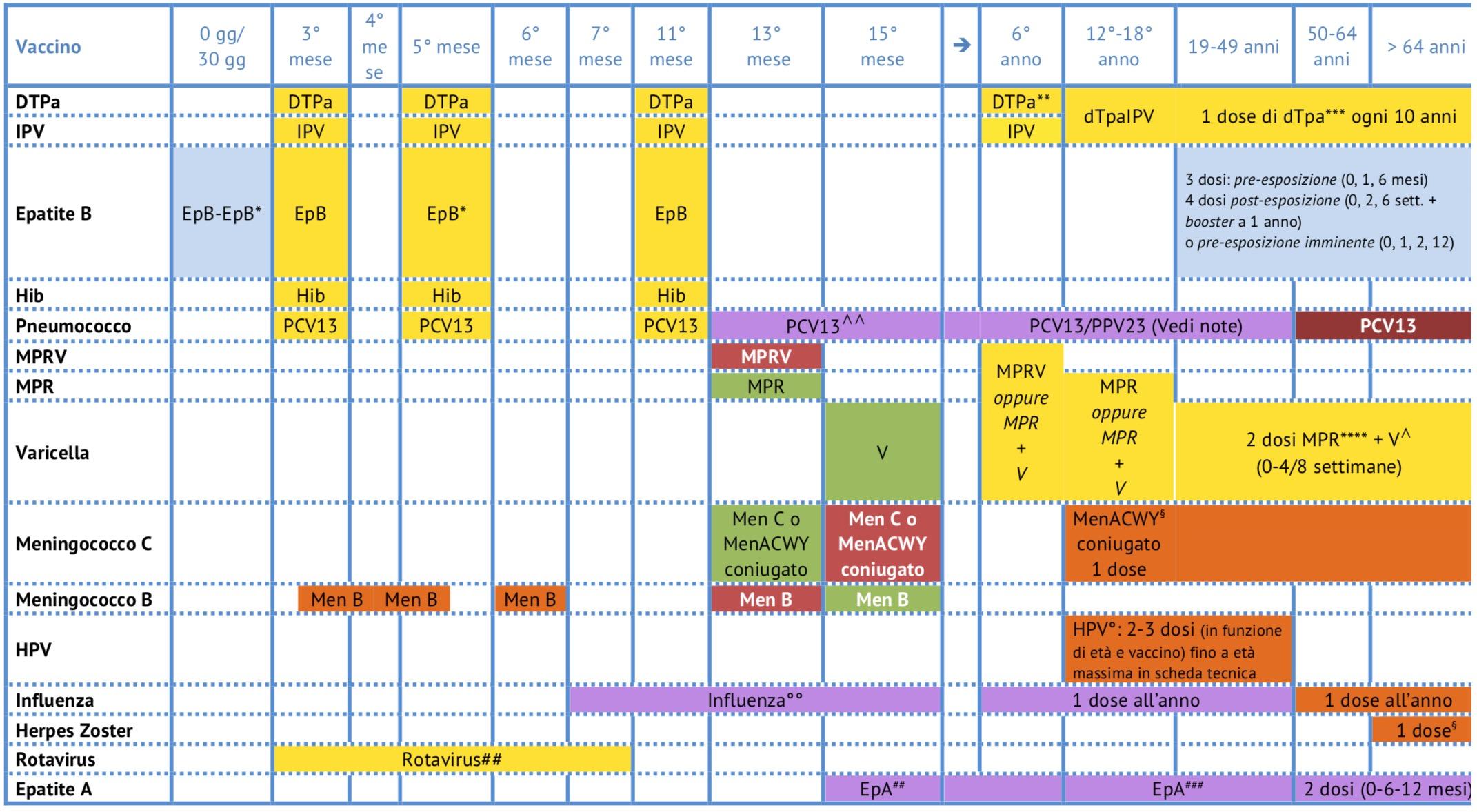 Calendario Vaccinale Per La Vita.Cap 21 Il Ruolo Del Mmg E Del Pls Nella Prevenzione