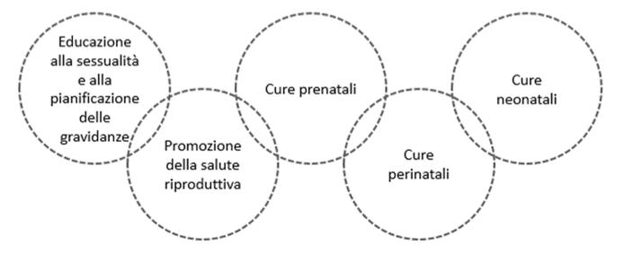Cap 10 Educare Alla Salute Riproduttiva Di Genere E Nel Percorso Nascita Aprirenetwork